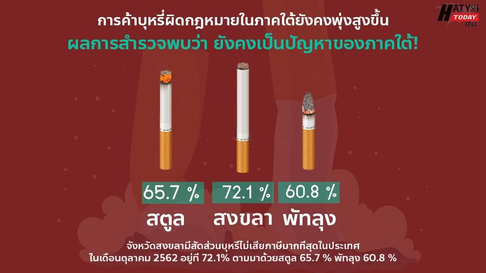 การค้าบุหรี่เถื่อนภาคใต้ยังคงพุ่ง วอนรัฐบังคับใช้กฎหมายเพิ่มภาษี ปลายปีนี้