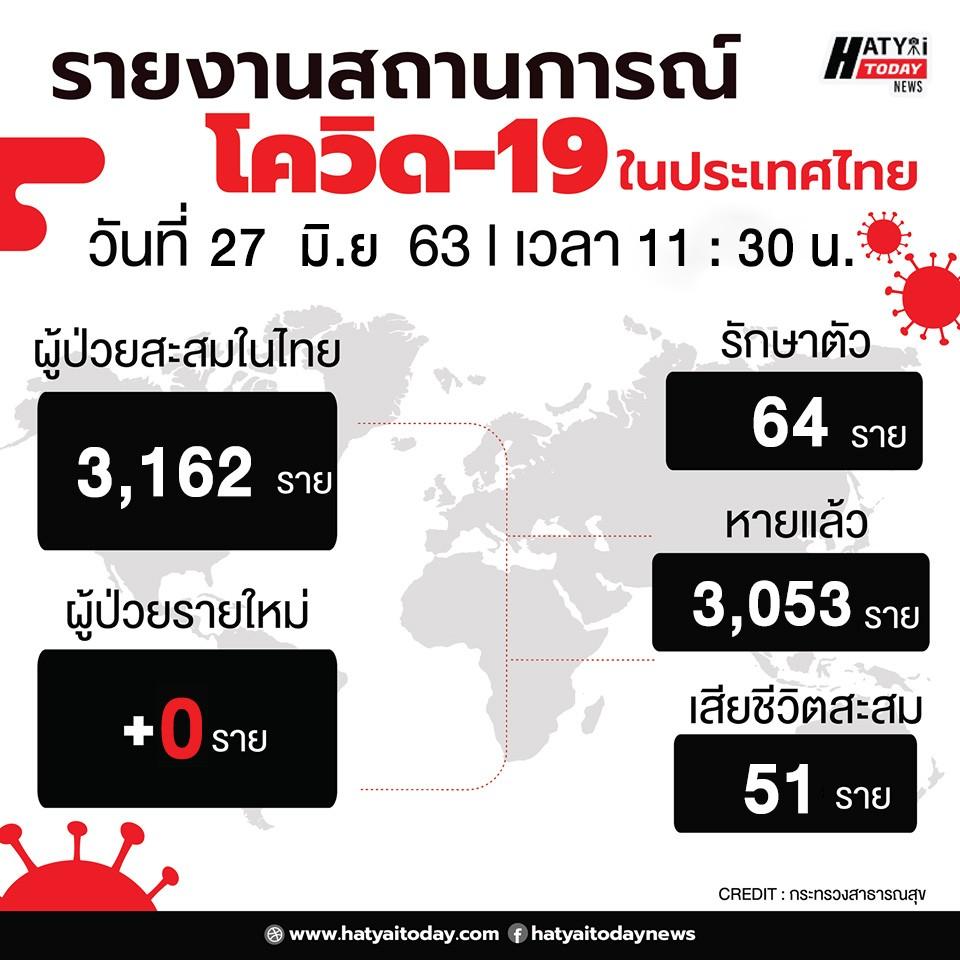 สถานการณ์โควิด-19 วันที่ 27 มิถุนายน 2563 พบผู้ติดเชื้อเพิ่ม 0 ราย