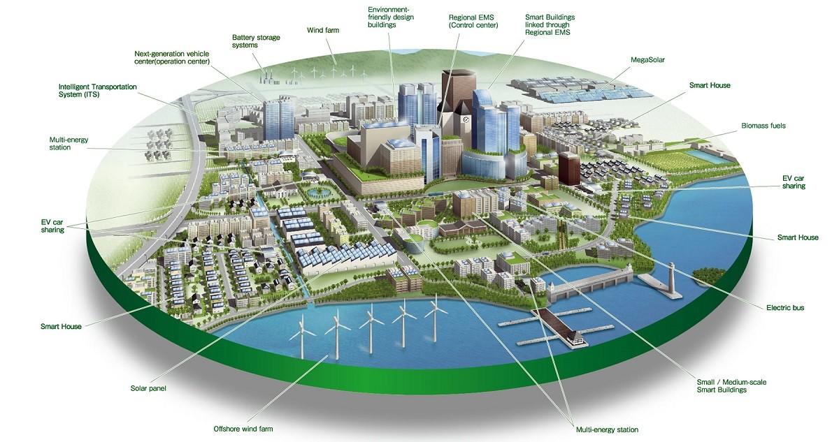 ภาพตัวอย่างของ Smart City