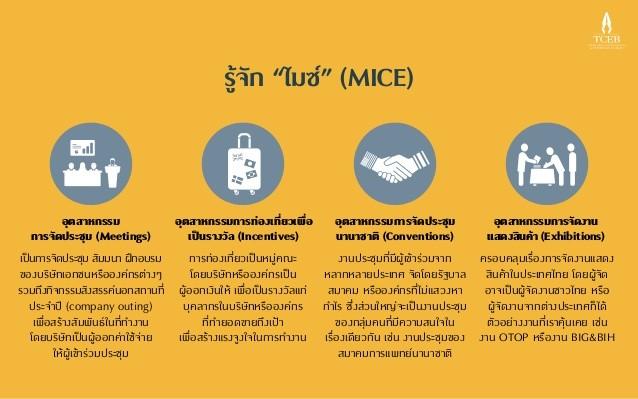 องค์ประกอบของธุรกิจในภาคอุตสาหกรรม MICE