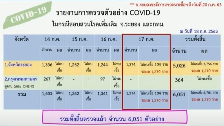 สถานกาณ์โควิด-19 วันที่ 18 กรกฎาคม 2563 พบผู้ติดเชื้อเพิ่ม 7 ราย