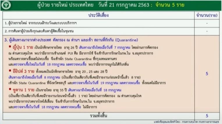 สถานกาณ์โควิด-19 วันที่ 21 กรกฎาคม 2563 พบผู้ติดเชื้อเพิ่ม 5 ราย