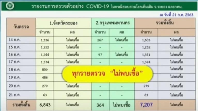 สถานกาณ์โควิด-19 วันที่ 22 กรกฎาคม 2563 พบผู้ติดเชื้อเพิ่ม 6 ราย