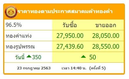 เพิ่มเติม : ประวัติการณ์ครั้งใหม่ราคาทองพุ่งสูง ขายออกบาทละ 28,000
