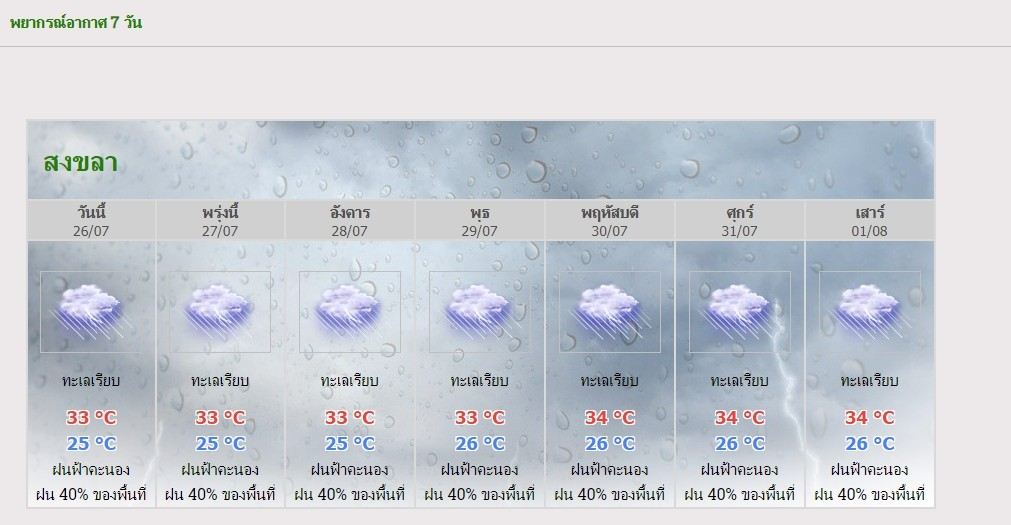มรสุมตะวันตกเฉียงใต้กำลังอ่อนยังคงพัดปกคลุมทะเลอันดามันและประเทศไทย