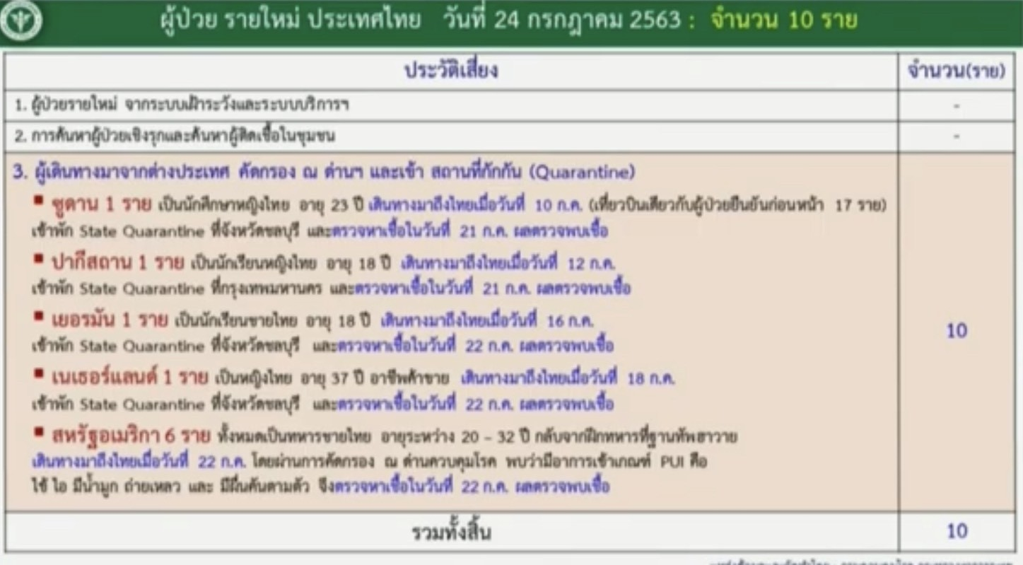 สถานการณ์โควิด-19 วันที่ 24 กรกฎาคม 2563 พบผู้ติดเชื้อเพิ่ม 10 ราย