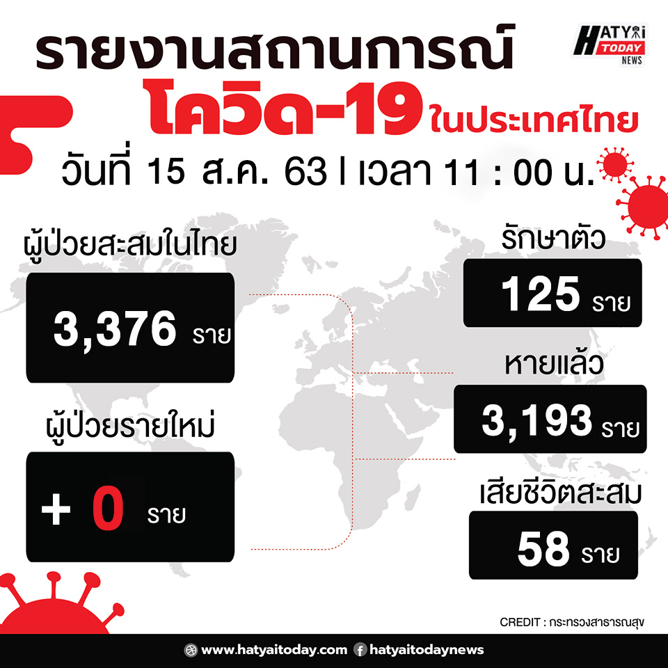 สถานการณ์โควิด-19 วันที่ 15 สิงหาคม 2563 พบผู้ติดเชื้อเพิ่ม 0 ราย