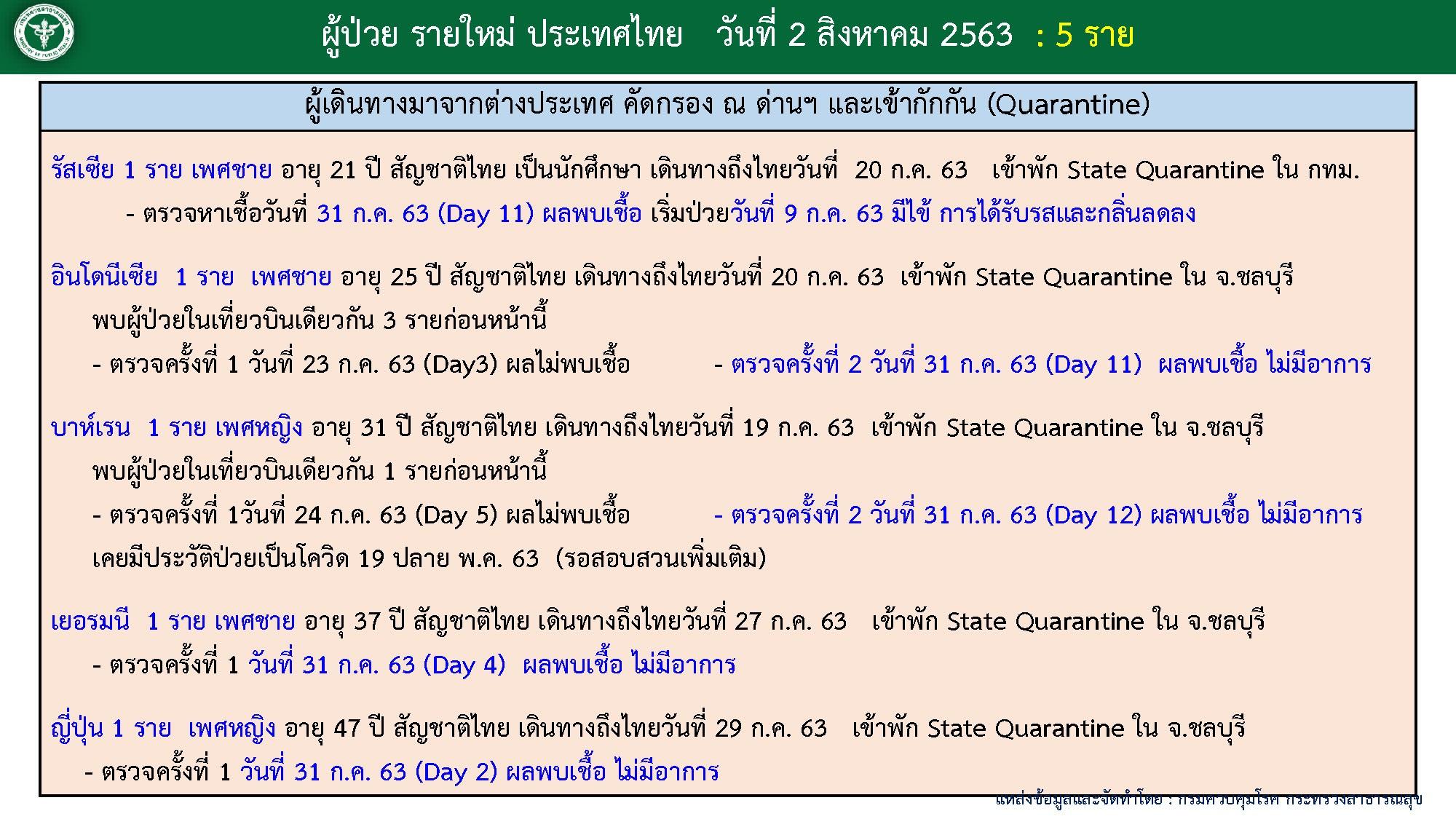สถานกาณ์โควิด-19 วันที่ 2 สิงหาคม 2563