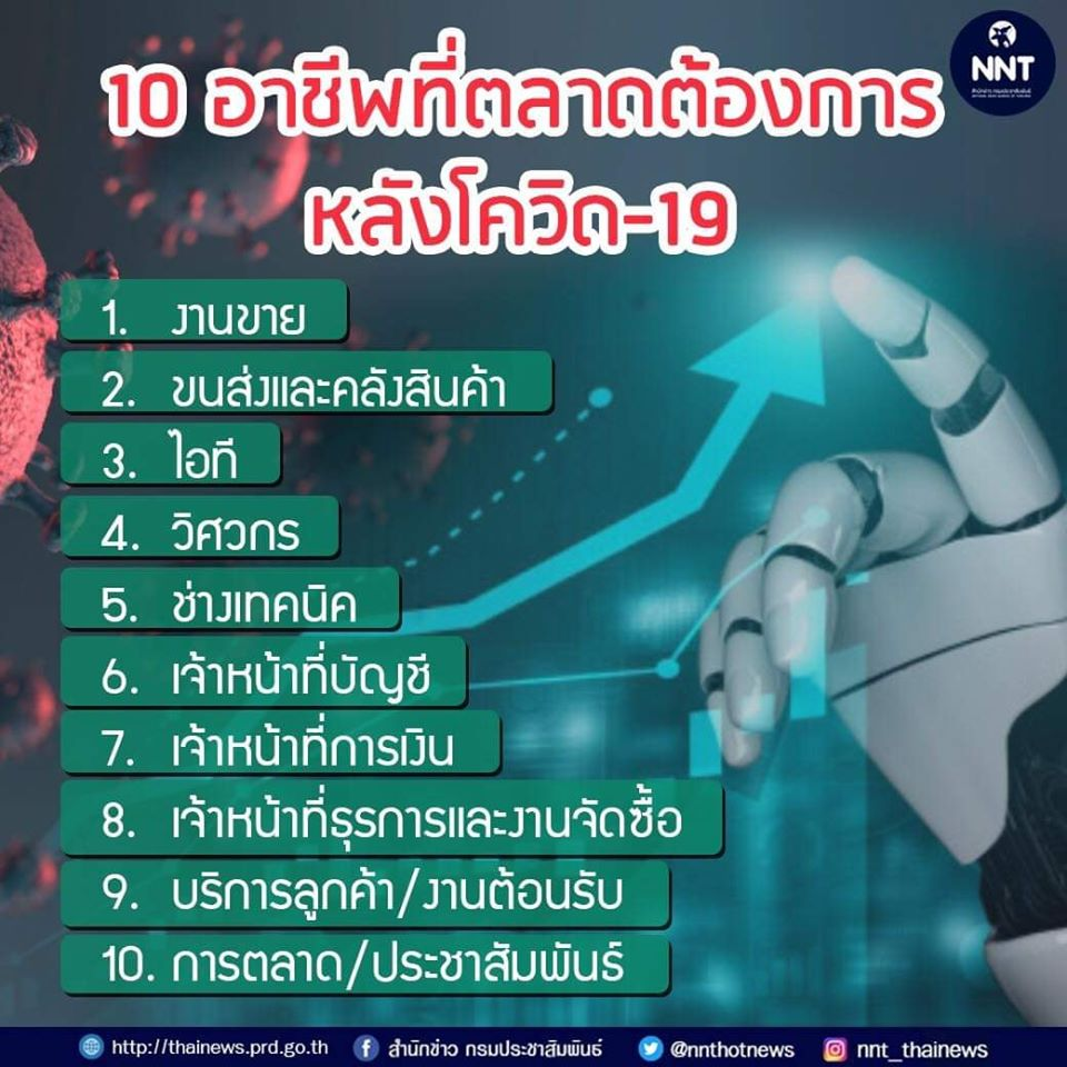 """10 อาชีพที่ตลาดต้องการมากที่สุด และแนวโน้มสำหรับการทำงานในยุค """"หลังโควิด"""""""