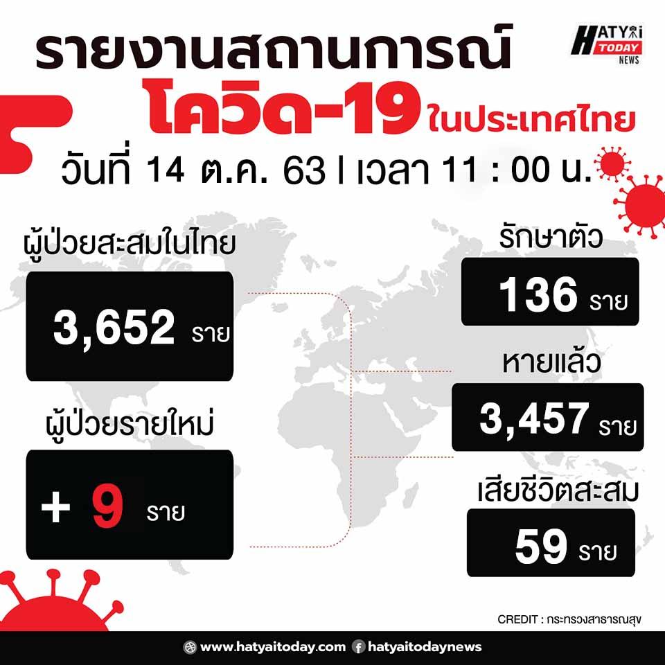 สถานการณ์โควิด-19 วันที่ 14 ตุลาคม 2563 พบผู้ติดเชื้อเพิ่ม 9 ราย