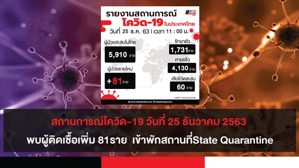 สถานการณ์โควิด-19 วันที่ 25 ธันวาคม 2563 พบผู้ติดเชื้อเพิ่ม 81 ราย เข้าพักสถานที่กักกันที่รัฐจัดให้ (State Quarantine)