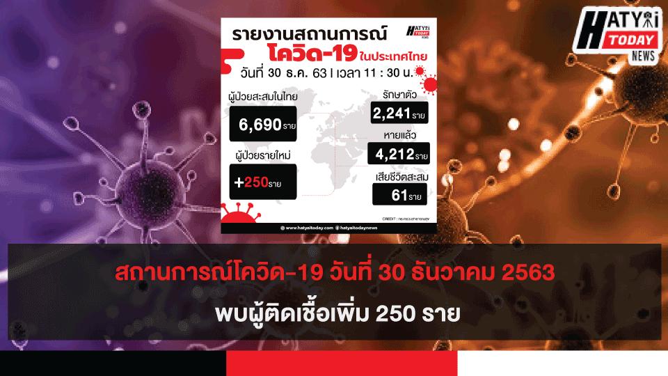 สถานการณ์โควิด-19 วันที่ 30 ธันวาคม 2563 พบผู้ติดเชื้อเพิ่ม 250 ราย