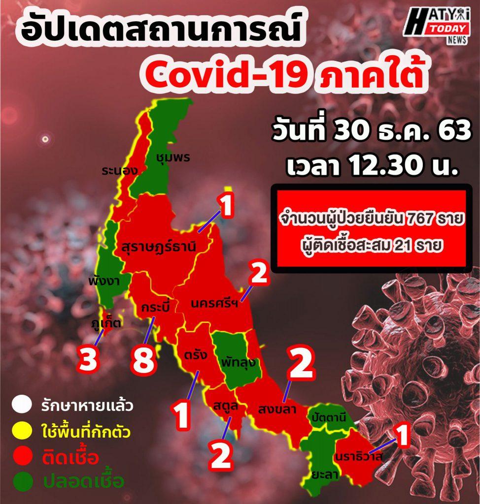 อัปเดตสถานการณ์ Covid-19 ภาคใต้ 30 ธันวาคม 2563