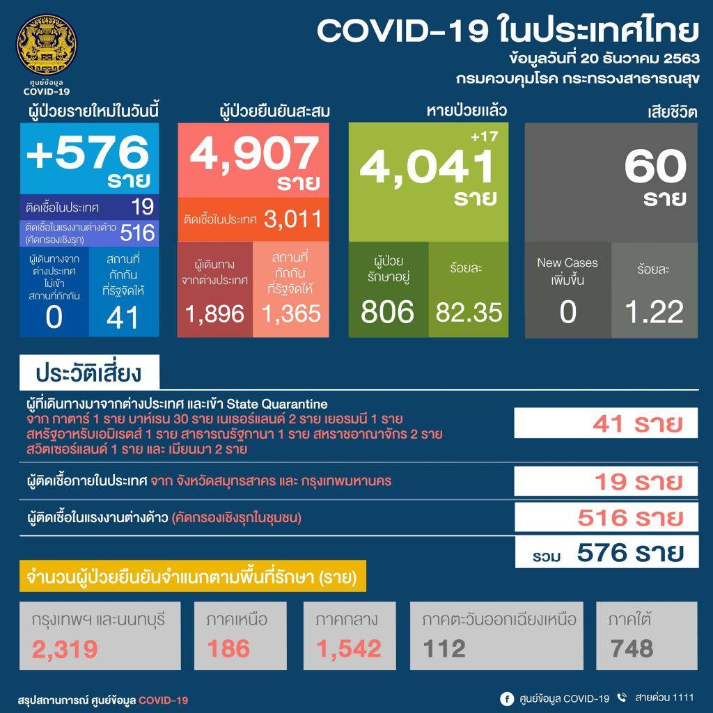 สถานการณ์โควิด-19 วันที่ 20 ธันวาคม 2563 พบผู้ติดเชื้อเพิ่ม   576 ราย เข้าพักสถานที่กักกันที่รัฐจัดให้ (State Quarantine)