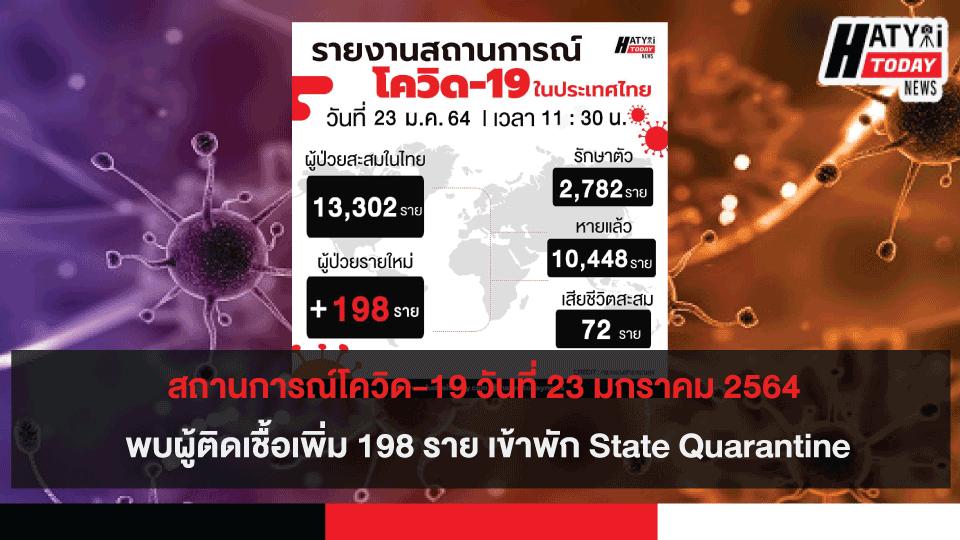 สถานการณ์โควิด-19 วันที่ 23 มกราคม 2564 พบผู้ติดเชื้อเพิ่ม 198 ราย เข้าพักสถานที่กักกันที่รัฐจัดให้ (State Quarantine)