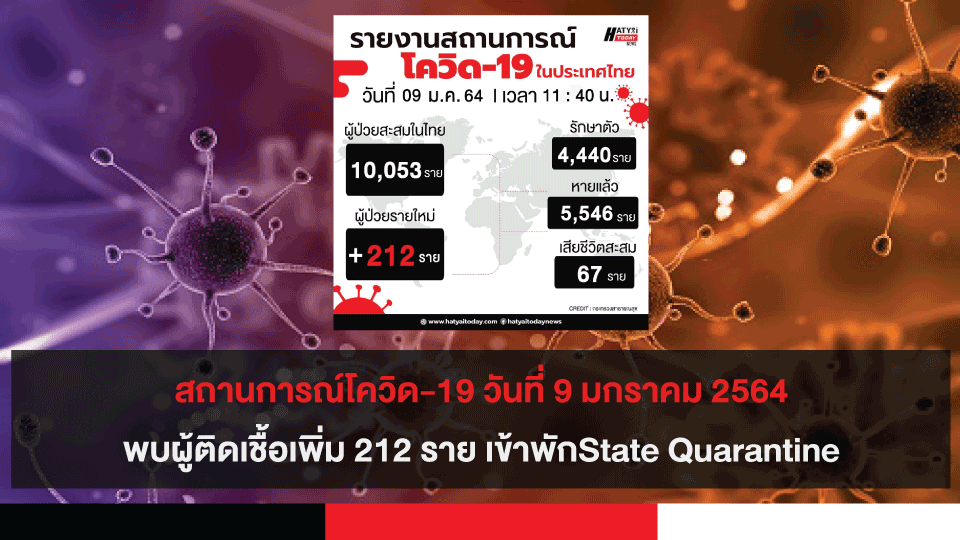 สถานการณ์โควิด-19 วันที่ 9 มกราคม 2564 พบผู้ติดเชื้อเพิ่ม 212 ราย เข้าพักสถานที่กักกันที่รัฐจัดให้ (State Quarantine)