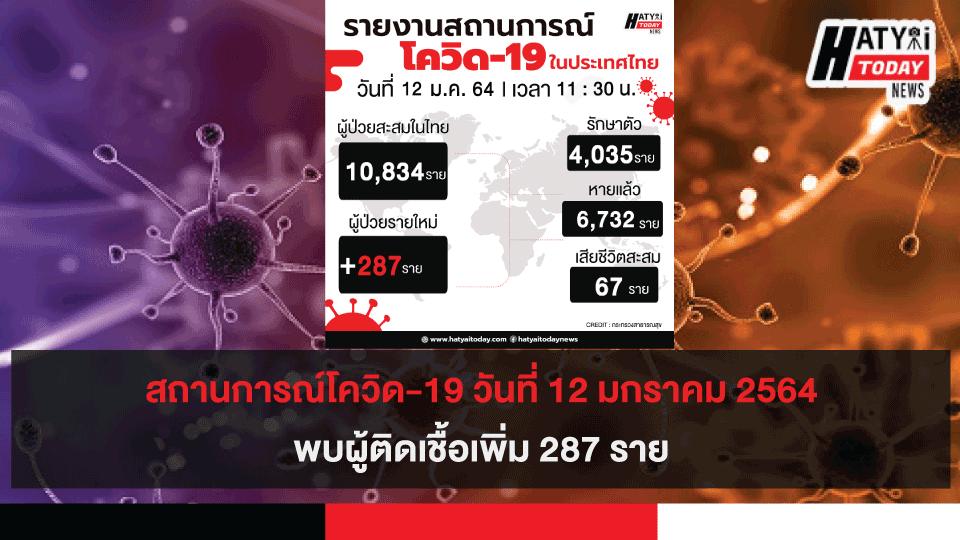 สถานการณ์โควิด-19 วันที่ 12 มกราคม 2564 พบผู้ติดเชื้อเพิ่ม 287 ราย เข้าพักสถานที่กักกันที่รัฐจัดให้ (State Quarantine)
