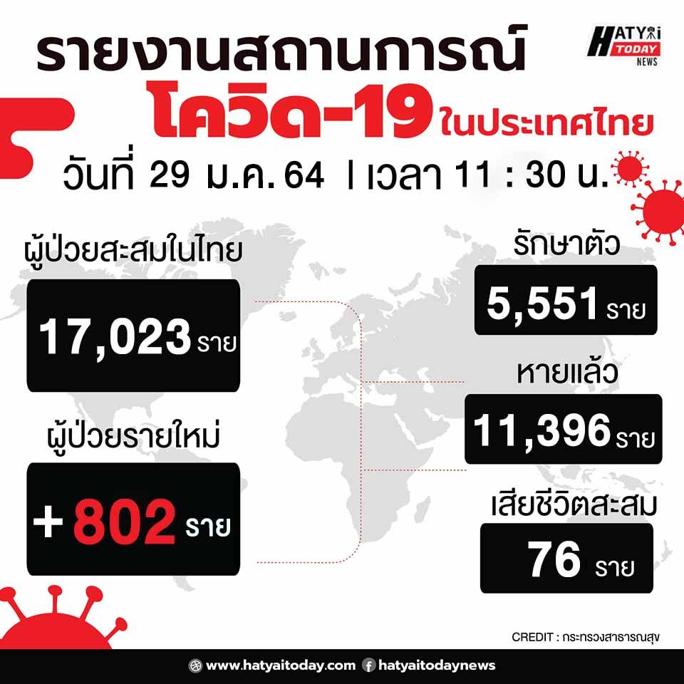 สถานการณ์โควิด-19 วันที่ 29 มกราคม 2564 พบผู้ติดเชื้อเพิ่ม 802 ราย