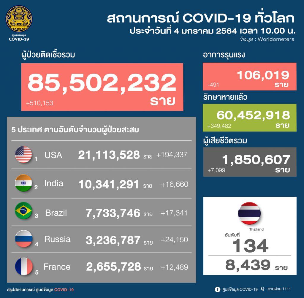 สถานการณ์โควิด-19 วันที่ 4 มกราคม 2564 พบผู้ติดเชื้อเพิ่ม 745 ราย เข้าพักสถานที่กักกันที่รัฐจัดให้ (State Quarantine)