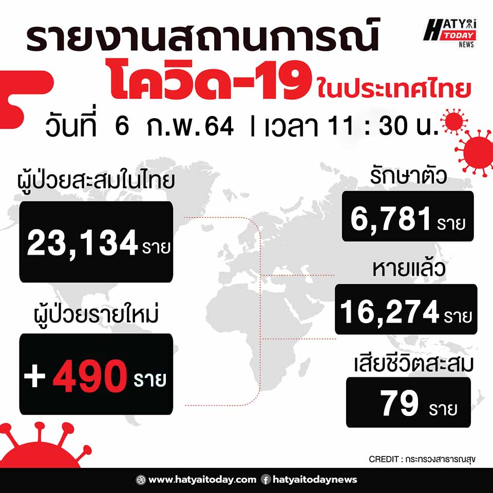 สถานการณ์โควิด-19 วันที่ 6 กุมภาพันธ์ 2564 พบผู้ติดเชื้อเพิ่ม 490 ราย