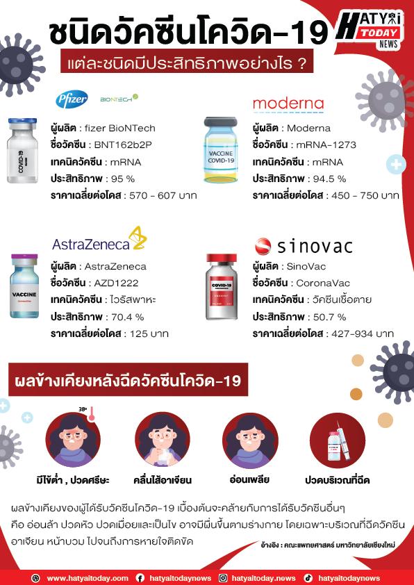 ชนิดวัคซีนโควิด 01