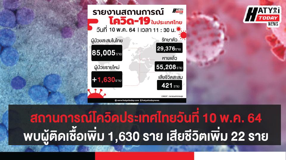 สถานการณ์โควิดประเทศไทยวันที่ 10 พ.ค. 64 พบผู้ติดเชื้อเพิ่ม 1,630 ราย เสียชีวิตเพิ่ม 22 ราย